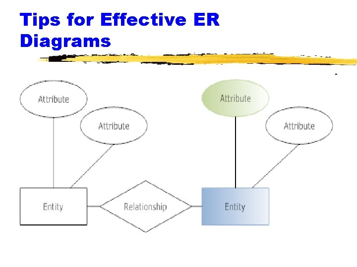Tips for Effective ER Diagrams