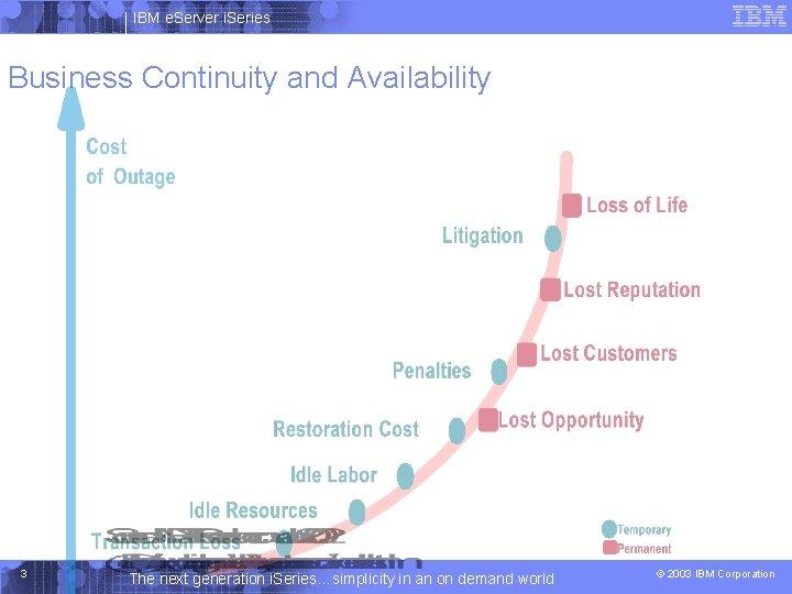 IBM e. Server i. Series Business Continuity and Availability 3 The next generation i.