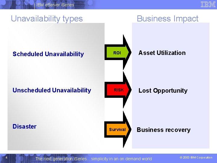 IBM e. Server i. Series Unavailability types Scheduled Unavailability ROI Asset Utilization Unscheduled Unavailability