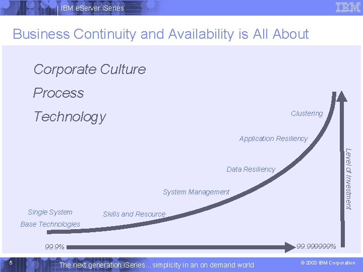 IBM e. Server i. Series Business Continuity and Availability is All About Corporate Culture