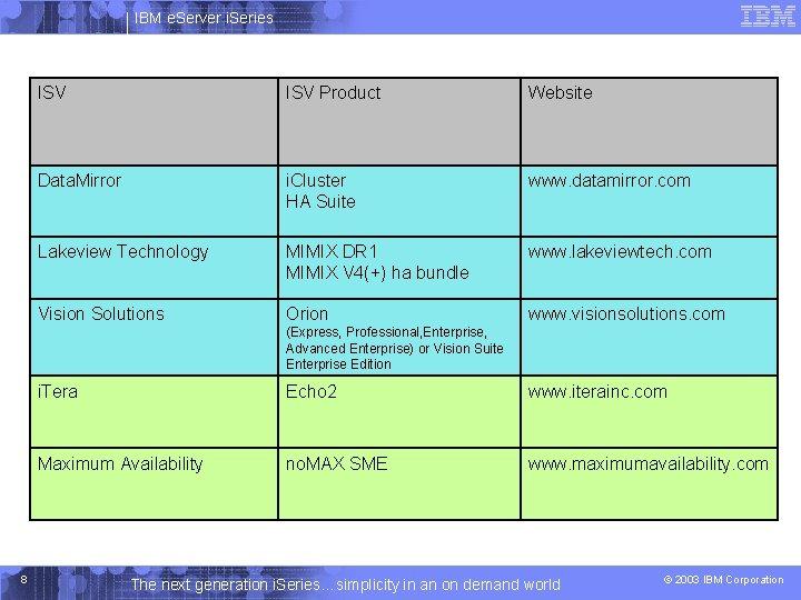 IBM e. Server i. Series ISV Product Website Data. Mirror i. Cluster HA Suite