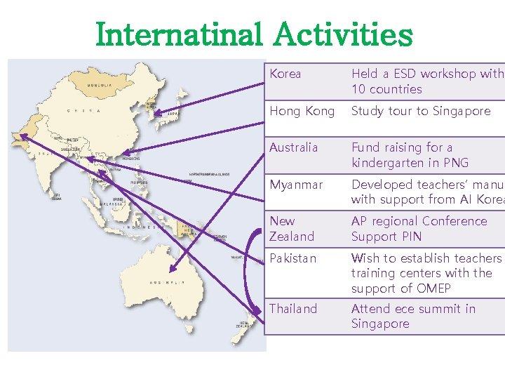 Internatinal Activities Korea Held a ESD workshop with 10 countries Hong Kong Study tour