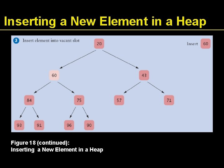 Inserting a New Element in a Heap Figure 18 (continued): Inserting a New Element