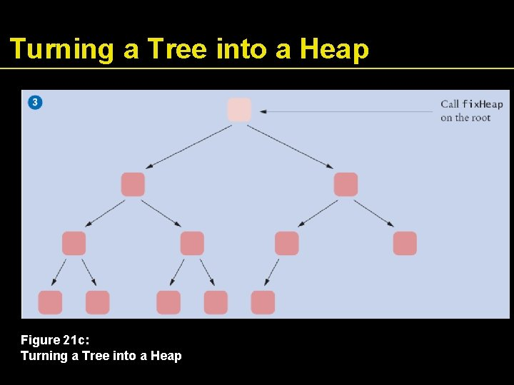 Turning a Tree into a Heap Figure 21 c: Turning a Tree into a