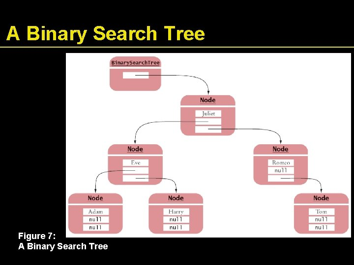 A Binary Search Tree Figure 7: A Binary Search Tree