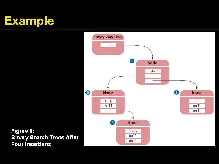 Example Figure 9: Binary Search Trees After Four Insertions