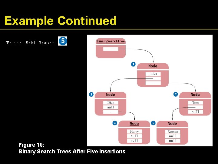 Example Continued Tree: Add Romeo Figure 10: Binary Search Trees After Five Insertions