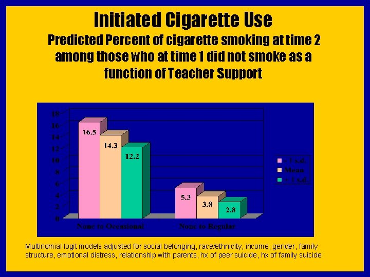 Initiated Cigarette Use Predicted Percent of cigarette smoking at time 2 among those who