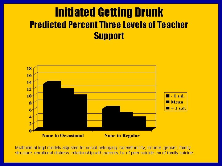 Initiated Getting Drunk Predicted Percent Three Levels of Teacher Support 13. 4 11. 3