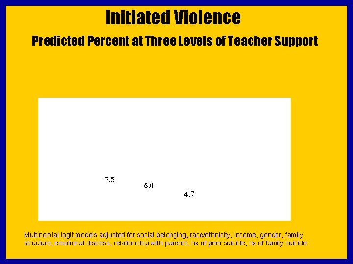 Initiated Violence Predicted Percent at Three Levels of Teacher Support 7. 5 6. 0