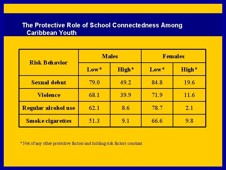 The Protective Role of School Connectedness Among Caribbean Youth Risk Behavior Males Females Low*