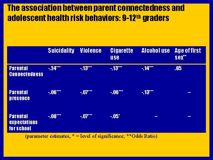The association between parent connectedness and adolescent health risk behaviors: 9 -12 th graders