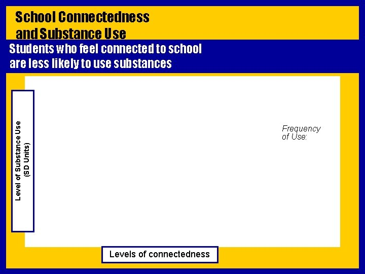 School Connectedness and Substance Use Level of Substance Use (SD Units) Students who feel