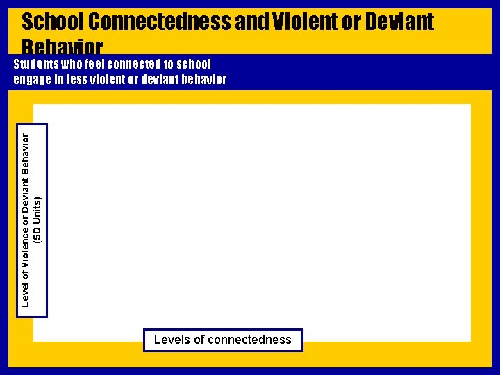 School Connectedness and Violent or Deviant Behavior Level of Violence or Deviant Behavior (SD