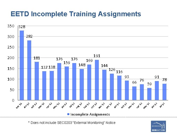 EETD Incomplete Training Assignments 350 328 282 300 250 200 181 176 137 138