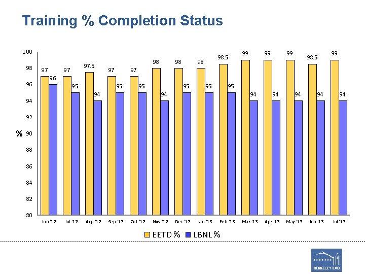 Training % Completion Status 100 98 96 97 97. 5 97 98 98. 5