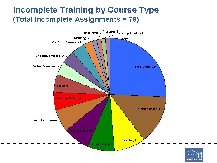 Incomplete Training by Course Type (Total Incomplete Assignments = 78) Respirator; 1 Pressure; 1