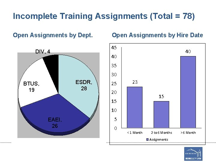 Incomplete Training Assignments (Total = 78) Open Assignments by Dept. Open Assignments by Hire