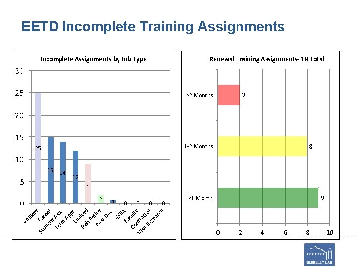 EETD Incomplete Training Assignments Incomplete Assignments by Job Type Renewal Training Assignments- 19 Total