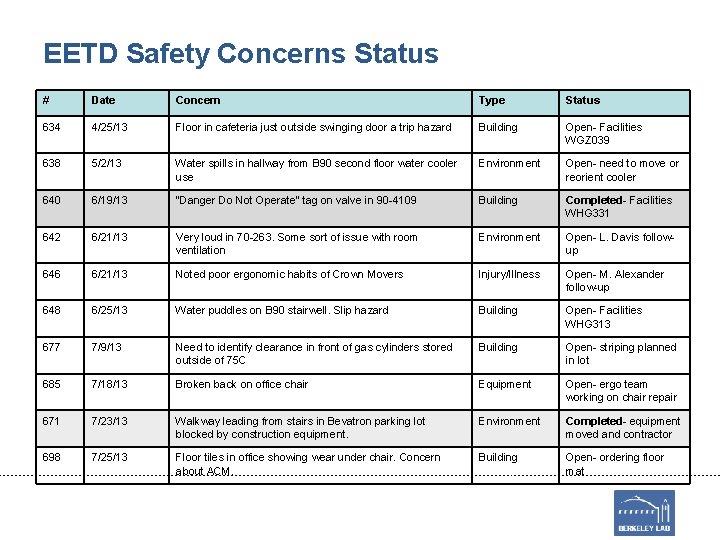 EETD Safety Concerns Status # Date Concern Type Status 634 4/25/13 Floor in cafeteria