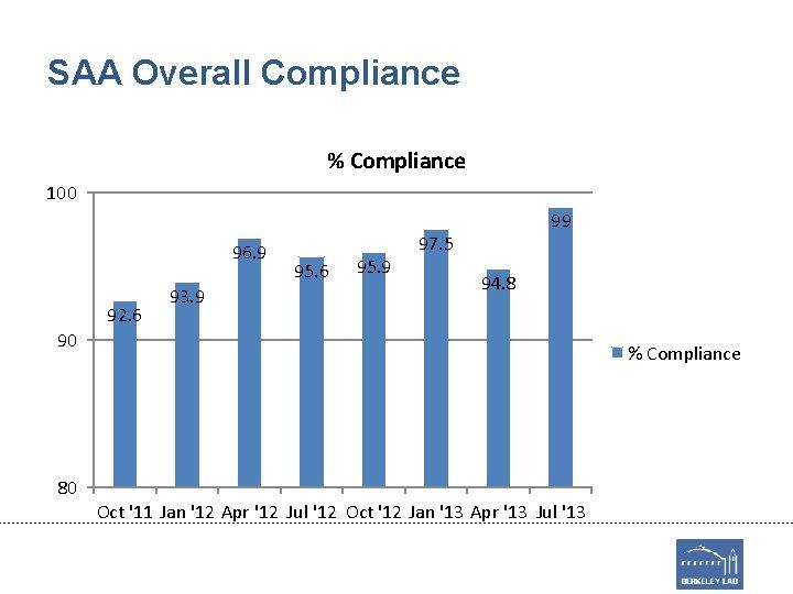 SAA Overall Compliance % Compliance 100 96. 9 92. 6 93. 9 95. 6