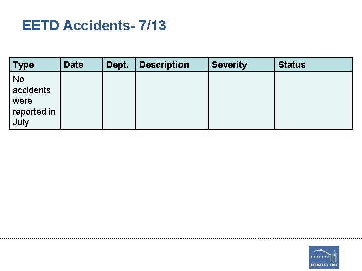EETD Accidents- 7/13 Type No accidents were reported in July Date Dept. Description Severity
