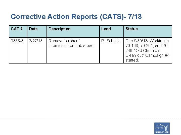 Corrective Action Reports (CATS)- 7/13 CAT # Date Description Lead Status 9385 -3 3/27/13