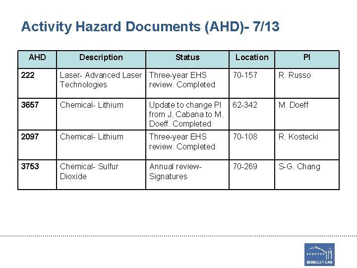 Activity Hazard Documents (AHD)- 7/13 AHD Description Status Location PI 222 Laser- Advanced Laser