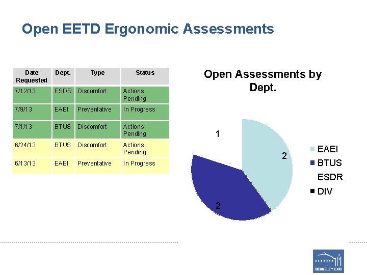 Open EETD Ergonomic Assessments Date Requested Dept. 7/12/13 ESDR Discomfort Actions Pending 7/9/13 EAEI