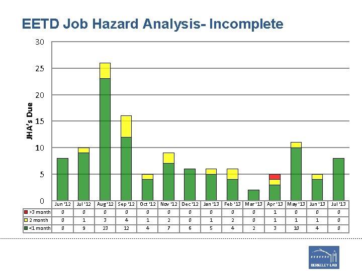 EETD Job Hazard Analysis- Incomplete 30 25 JHA's Due 20 15 10 5 0