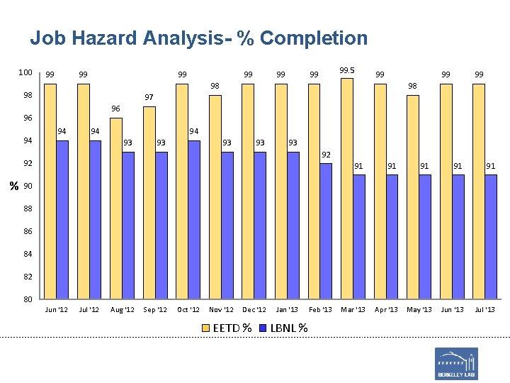 Job Hazard Analysis- % Completion 100 99 99 98 97 96 96 94 94