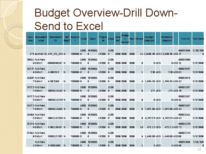 Budget Overview-Drill Down. Send to Excel Tran Document Ref Accoun Fund Line Label ID