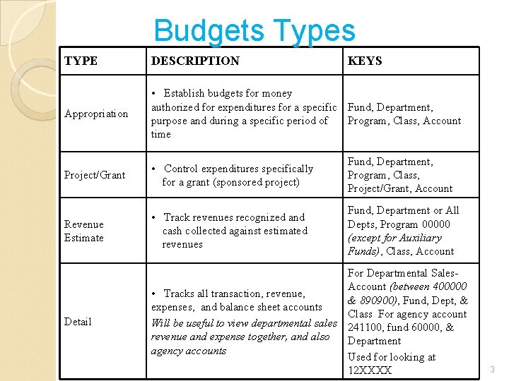 Budgets Types TYPE DESCRIPTION KEYS Appropriation • Establish budgets for money authorized for expenditures