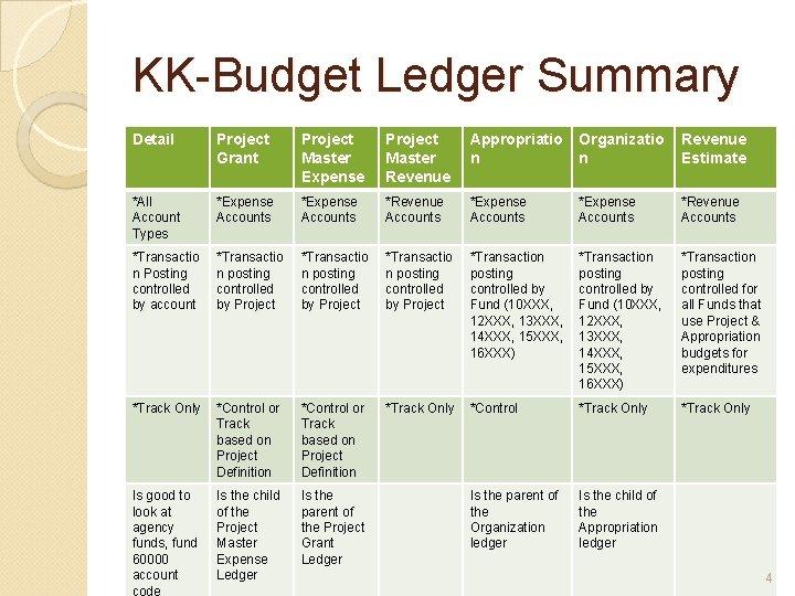 KK-Budget Ledger Summary Detail Project Grant Project Master Expense Project Master Revenue Appropriatio n