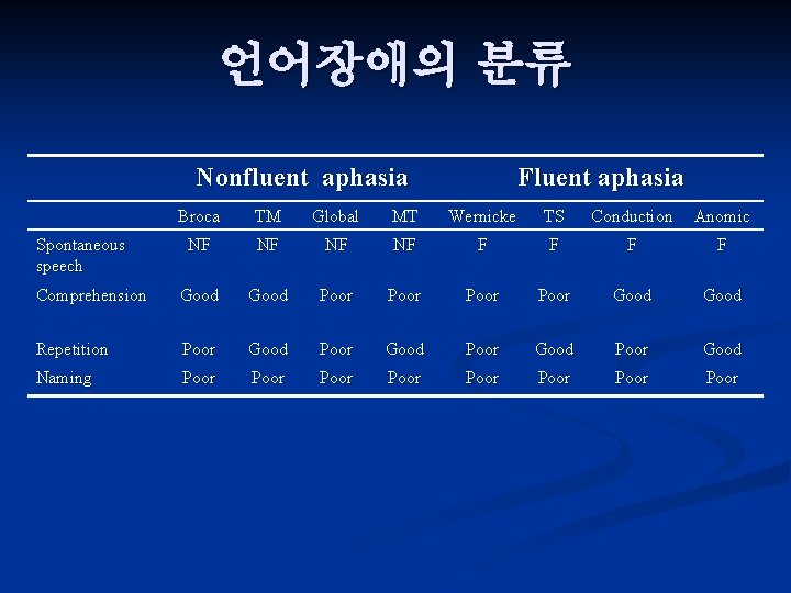 언어장애의 분류 Nonfluent aphasia Fluent aphasia Broca TM Global MT Wernicke TS Conduction Anomic