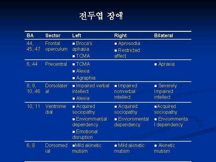 전두엽 장애 BA Sector 44, 45, 47 Frontal n Broca's operculum aphasia n TCMA