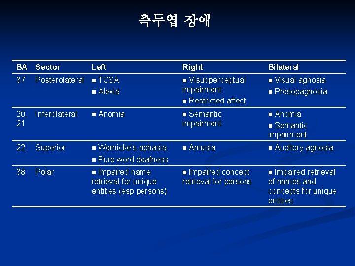 측두엽 장애 BA Sector Left Right Bilateral 37 Posterolateral n TCSA n Alexia n