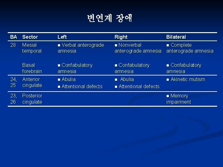 변연계 장애 BA Sector Left Right Bilateral 28 Mesial temporal n Verbal anterograde amnesia