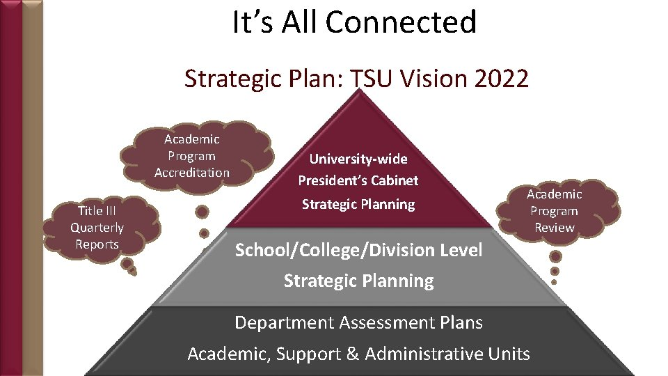 It's All Connected Strategic Plan: TSU Vision 2022 Academic Program Accreditation Title III Quarterly