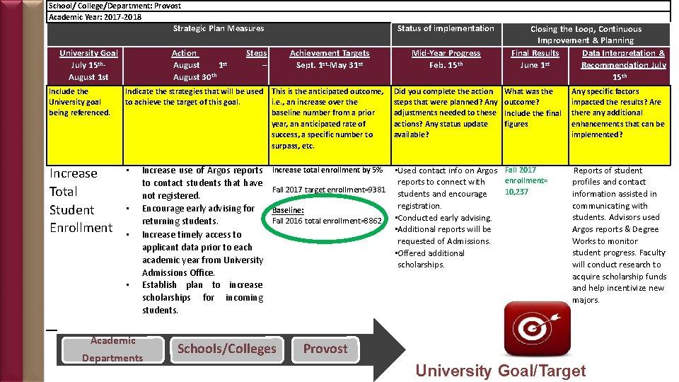 School/ College/Department: Provost Academic Year: 2017 -2018 Strategic Plan Measures University Goal July 15