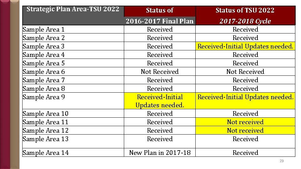 Strategic Plan Area-TSU 2022 Sample Area 1 Sample Area 2 Sample Area 3 Sample