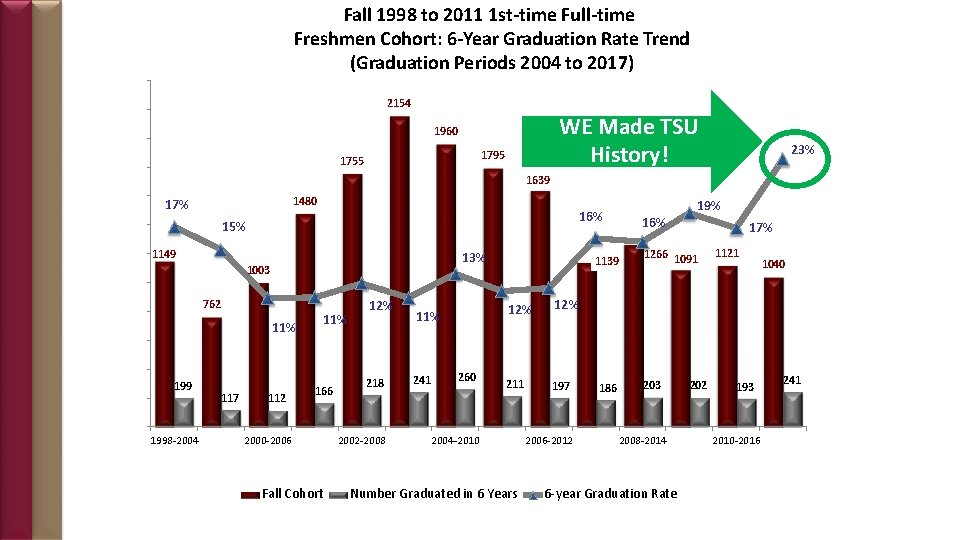 Fall 1998 to 2011 1 st-time Full-time Freshmen Cohort: 6 -Year Graduation Rate Trend