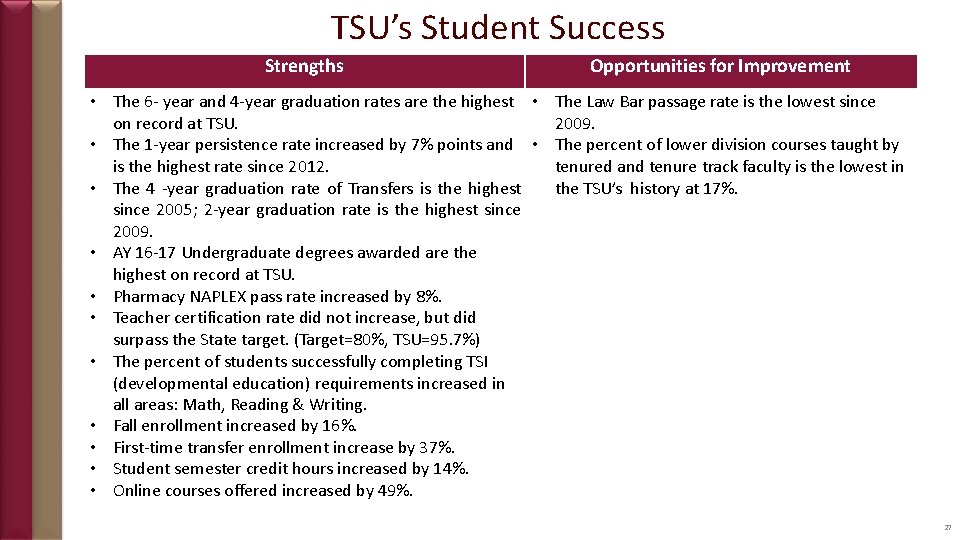 TSU's Student Success Strengths Opportunities for Improvement • The 6 - year and 4