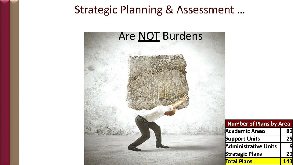 Strategic Planning & Assessment … Are NOT Burdens Number of Plans by Area Academic