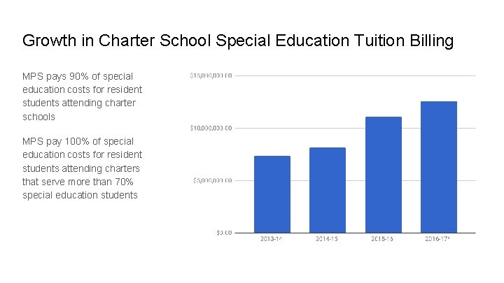 Growth in Charter School Special Education Tuition Billing MPS pays 90% of special education
