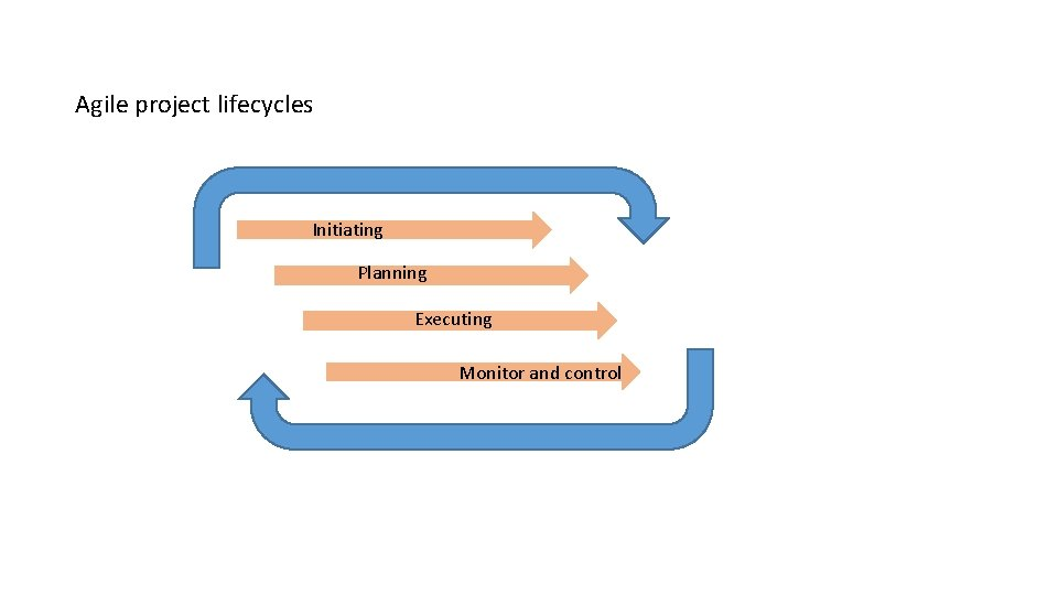 Agile project lifecycles Initiating Planning Executing Monitor and control