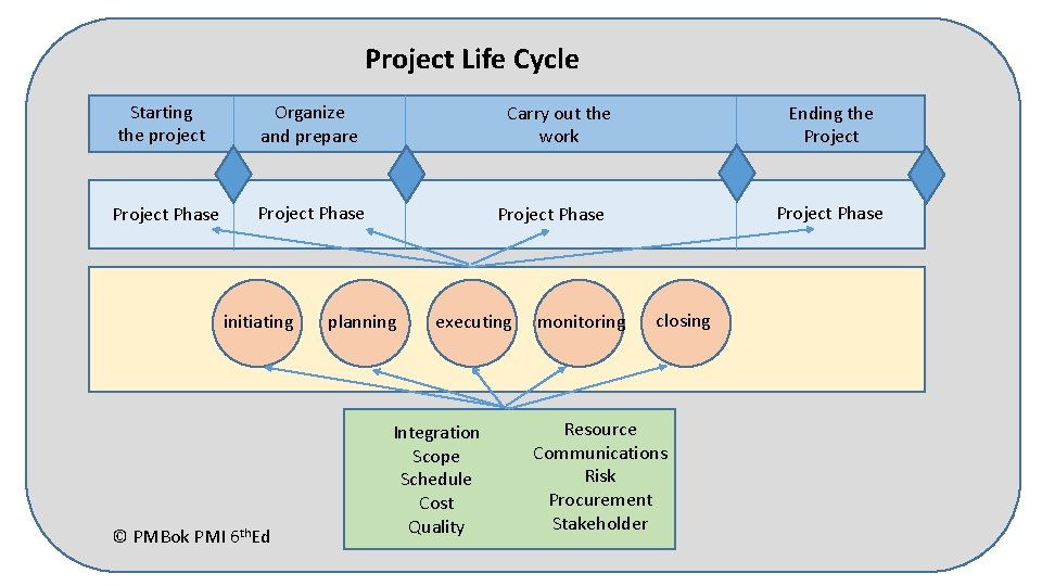 Project Life Cycle Starting the project Organize and prepare Project Phase initiating © PMBok