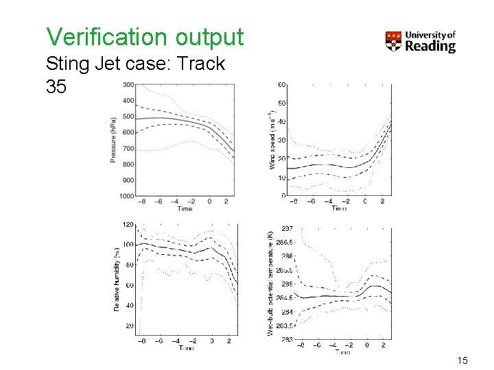 Verification output Sting Jet case: Track 35 15