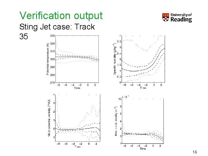 Verification output Sting Jet case: Track 35 16