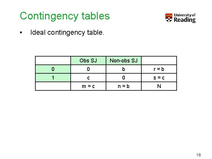 Contingency tables • Ideal contingency table. Obs SJ Non-obs SJ 0 0 b r=b
